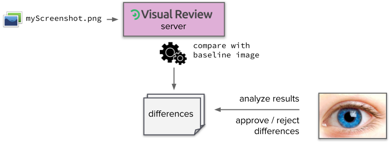 VisualReview-how-it-works