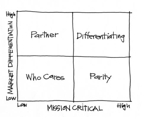The Purpose Alignment Model