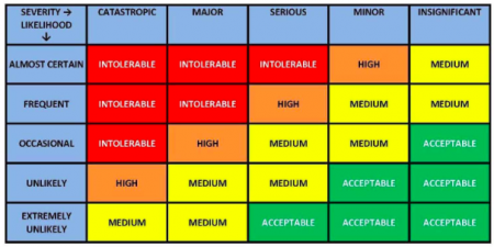Just another risk matrix
