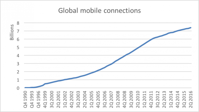 "Global Mobile Connections are two ""s curves"" – How much time do you think your product has?"