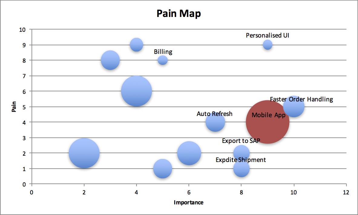 Pain vs Impact vs Evidence