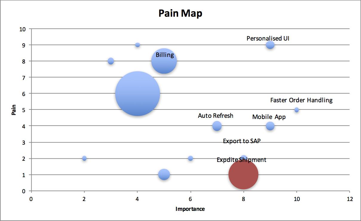 Pain vs Impact vs Cost