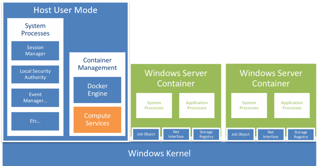 Different User Modes in Windows Server 2016