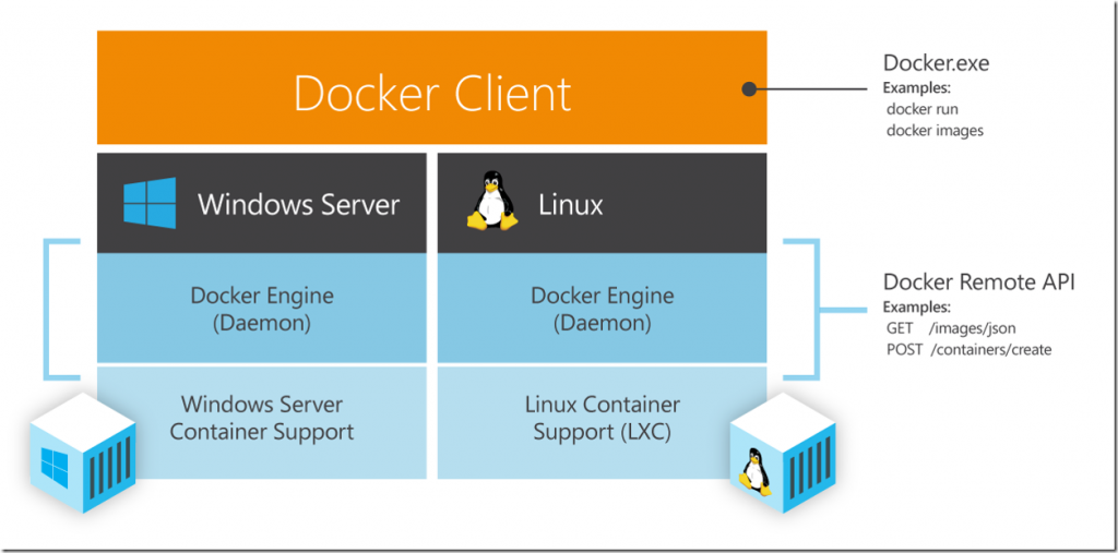 Same Docker tools and commands for both Windows as Linux containers