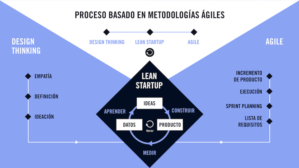 Cómo crear un nuevo producto o servicio digital de manera ágil