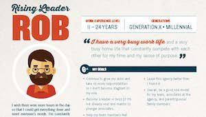 Buyer persona in creative design layout