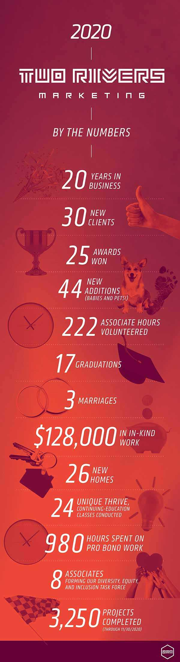 Two Rivers Marketing 2020 Infographic