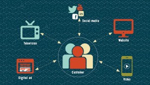 Infographic that shows three customers in center with arrows going both directions between social media, video, website, television and digital ad icons