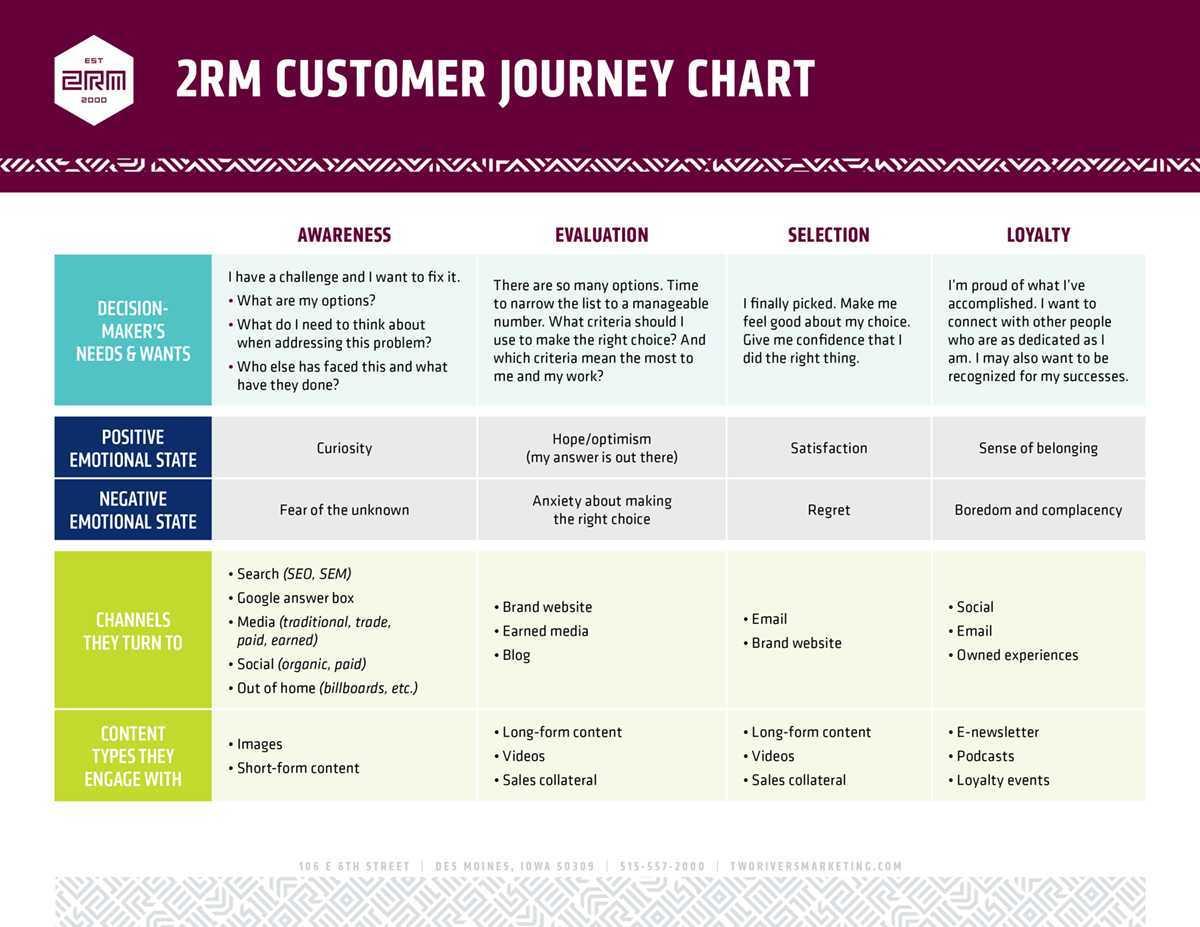 2RM Customer Journey Chart