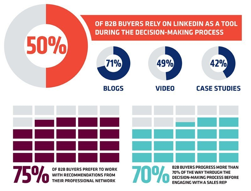 B2B Buyers on LinkedIn Graphic