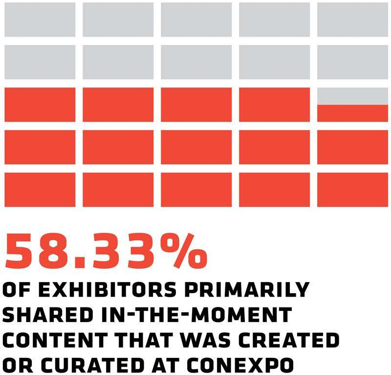58.33% of exhibitors primarily sharedin the moment content that was created or curated at Conexpo