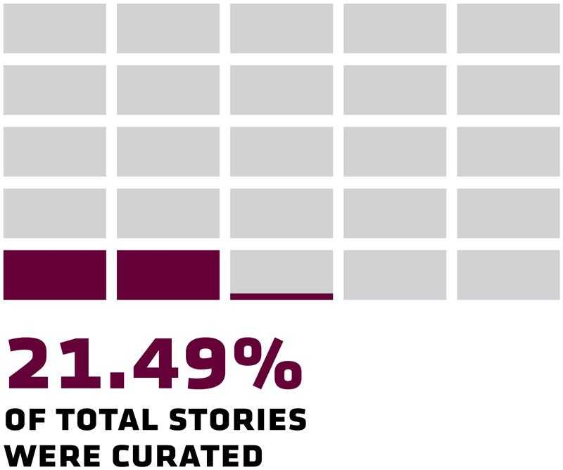 21.49% of total stories were curated