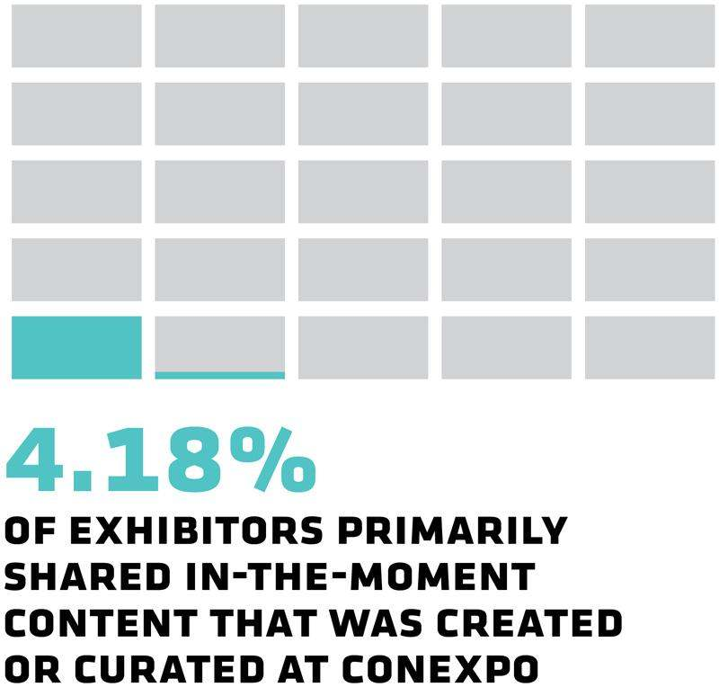 4.18% of exhibitors primarily shared in-the-moment content that was created or curated at Conexpo