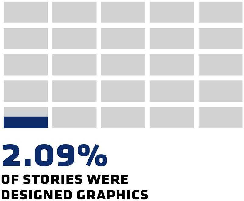 2.09% of stories were designed graphics