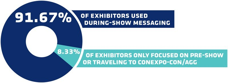 91.67% of exhibitors used during-show messaging