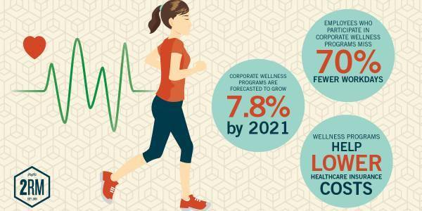 Employee wellness programs benefit health and budgets