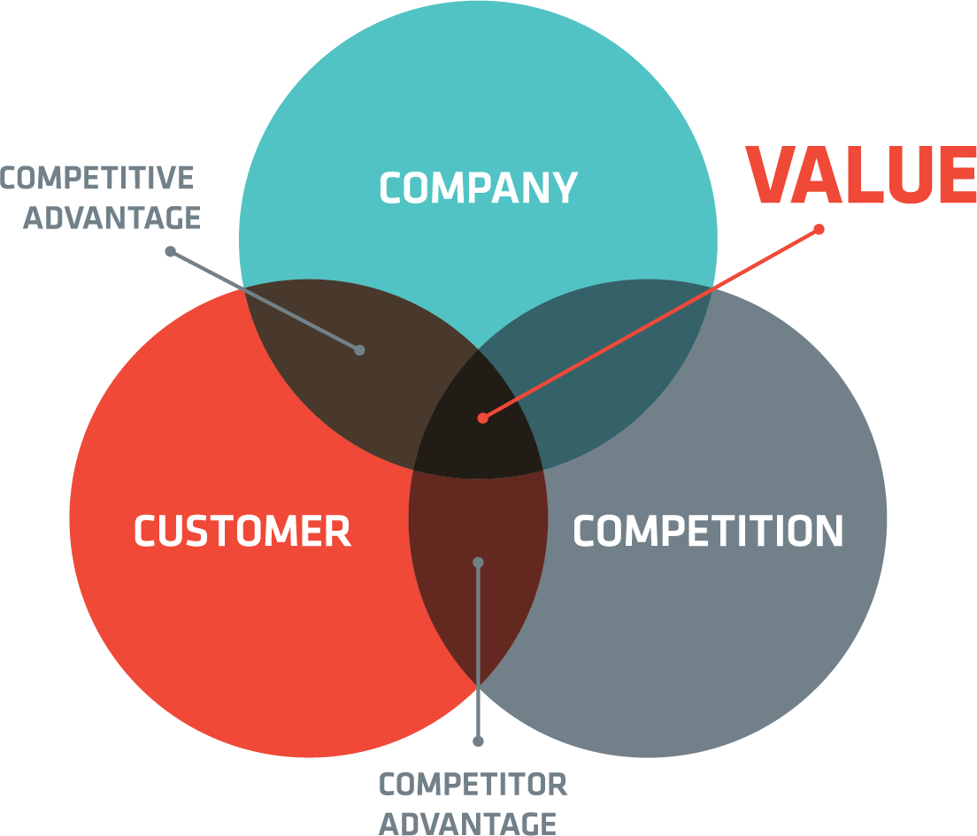 Venn diagram showing the value that comes from understanding company aspects