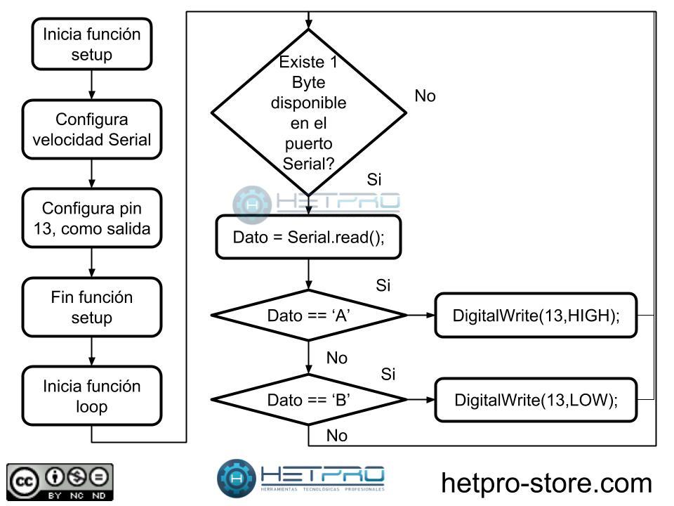Arduino serial read hetprotutoriales ccuart Image collections