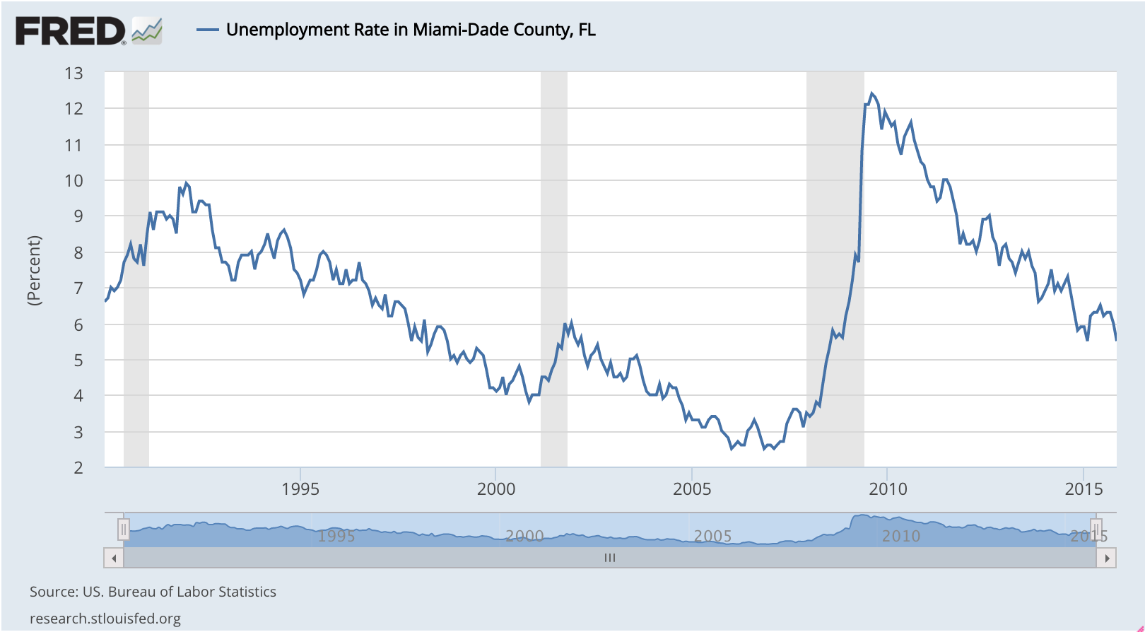 Unemployment Rate in Miami-Dade County