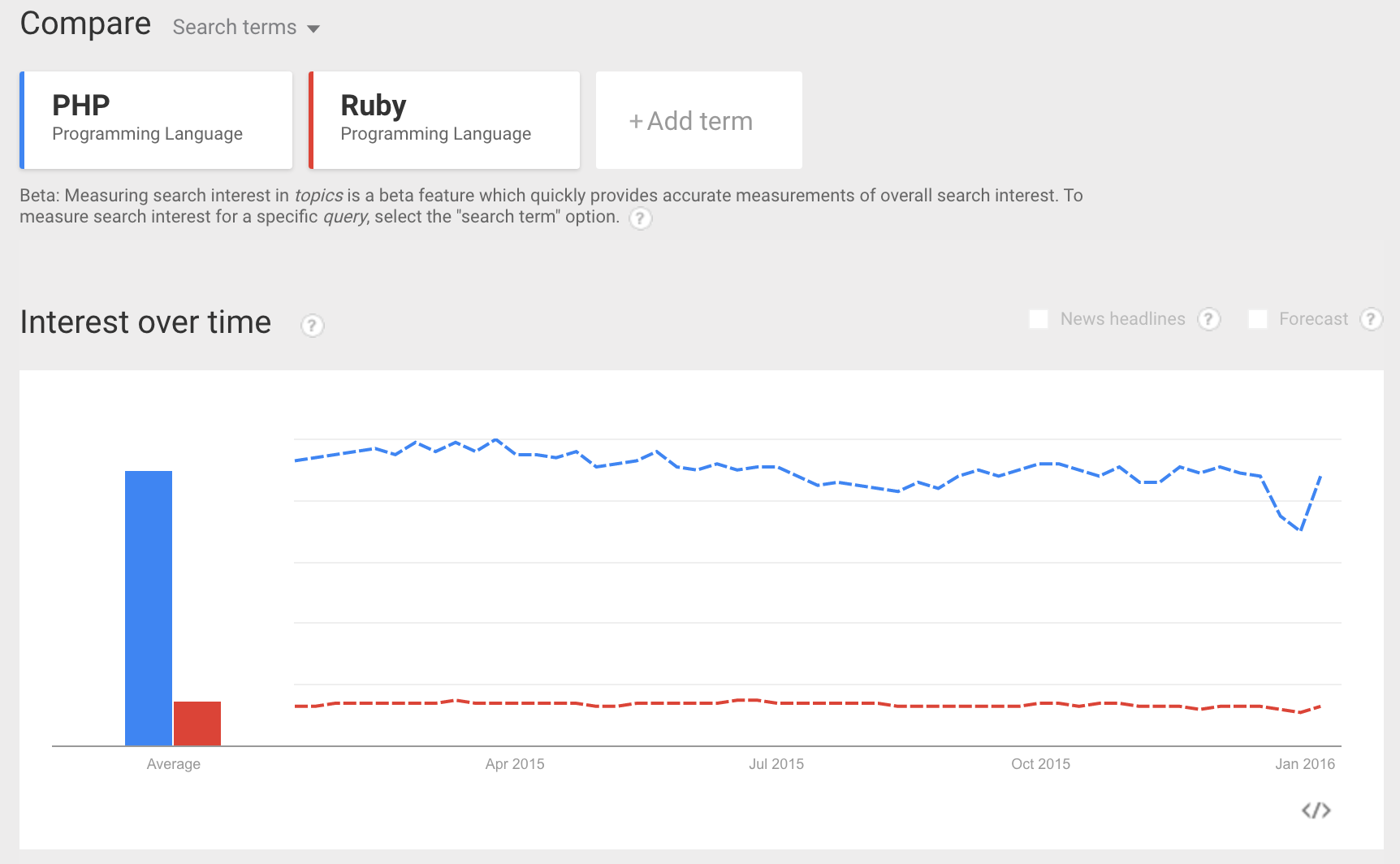 PHP and Ruby interest in google worldwide