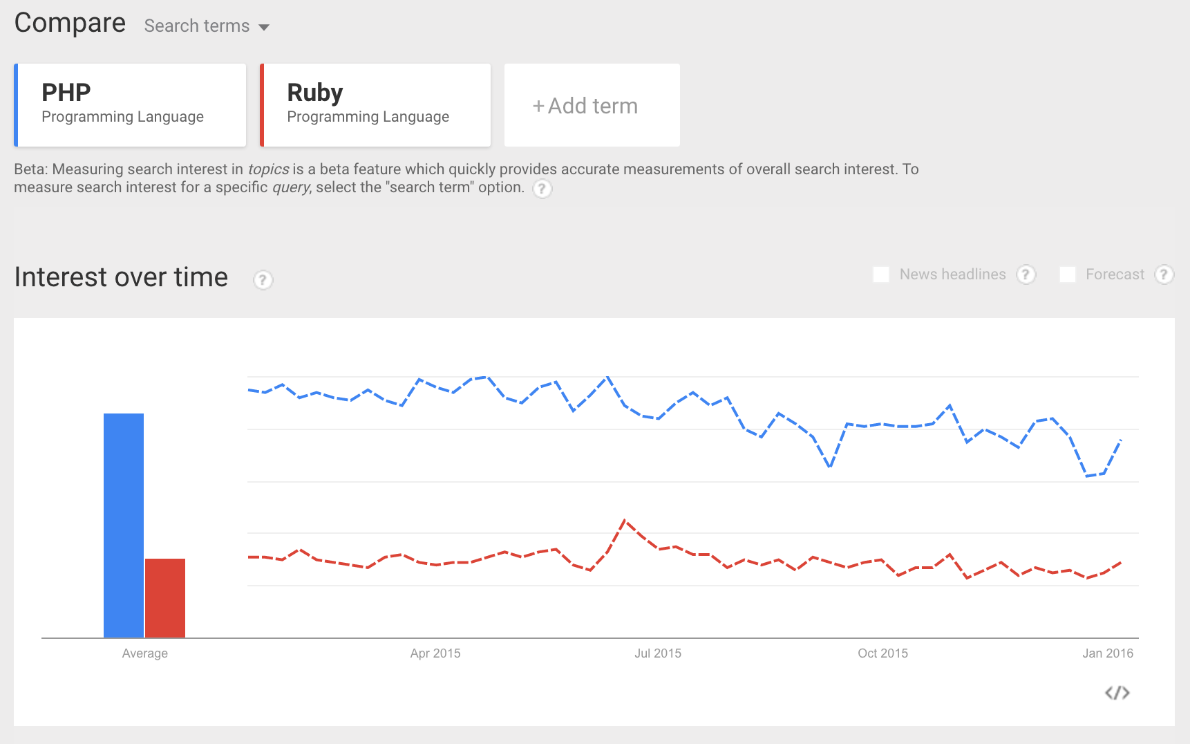 Miami PHP vs Ruby interest over time
