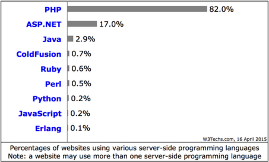 Percentage of websites using php