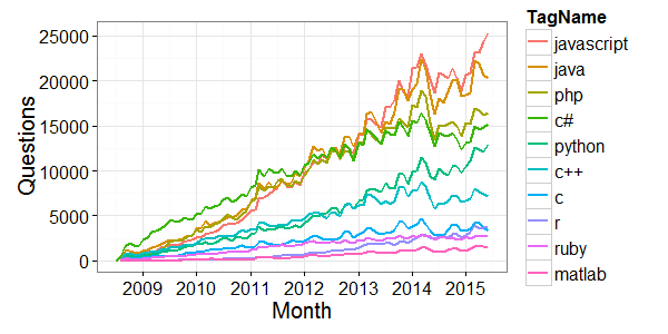 stack-overflow-languages