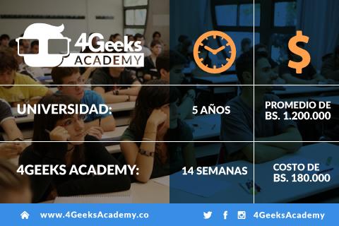 Arte-blog-4Geeks-Academy