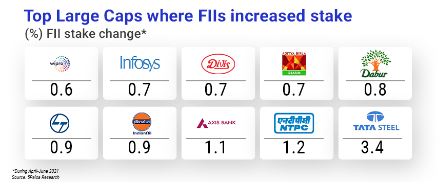 Top large caps where FIIs have increased stake