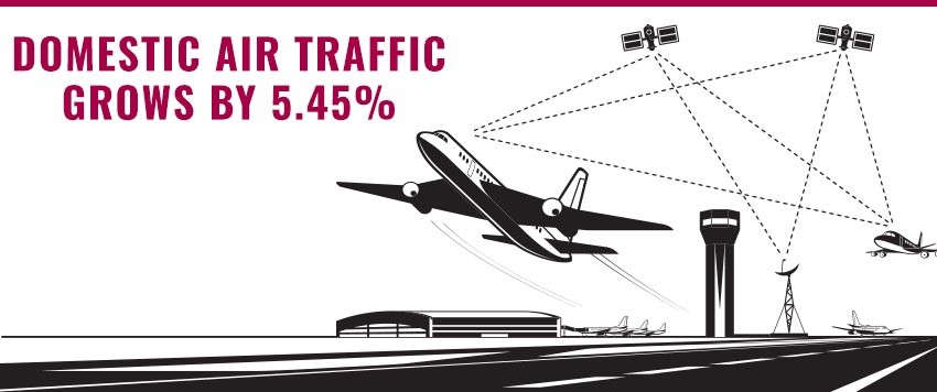 Domestic Air Traffic Grows by 5.45% in September 2021