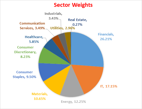 Sector Weights pie chart