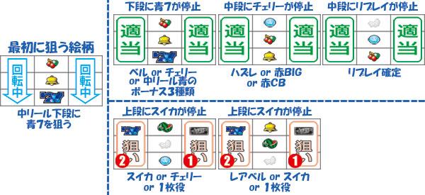 通常時小役狙い手順(中押し青7下段Ver.)