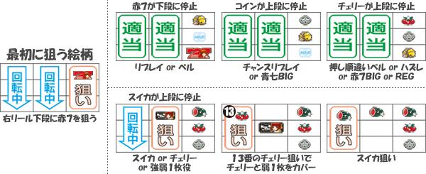 通常時小役狙い手順(逆押しVer.)