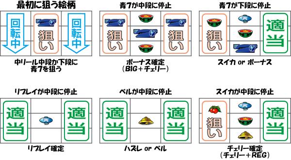 通常時小役狙い手順(中押しVer.)