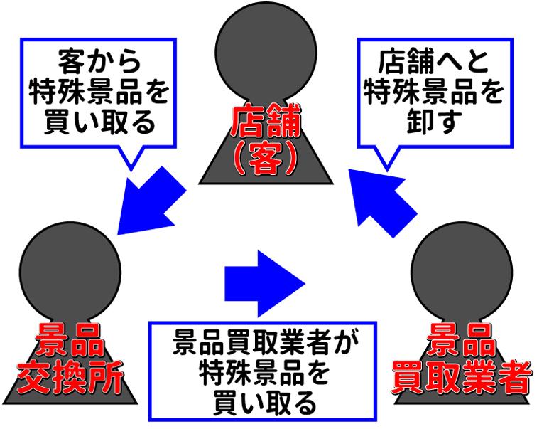 三店方式のイメージ