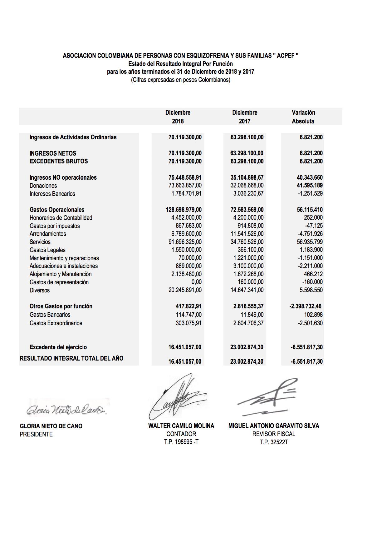 Estado del Resultado Integral Por Función al 31 Diciembre 2018 ACPEF