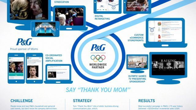 Procter Gamble Thank You Mom By Cannes Lions