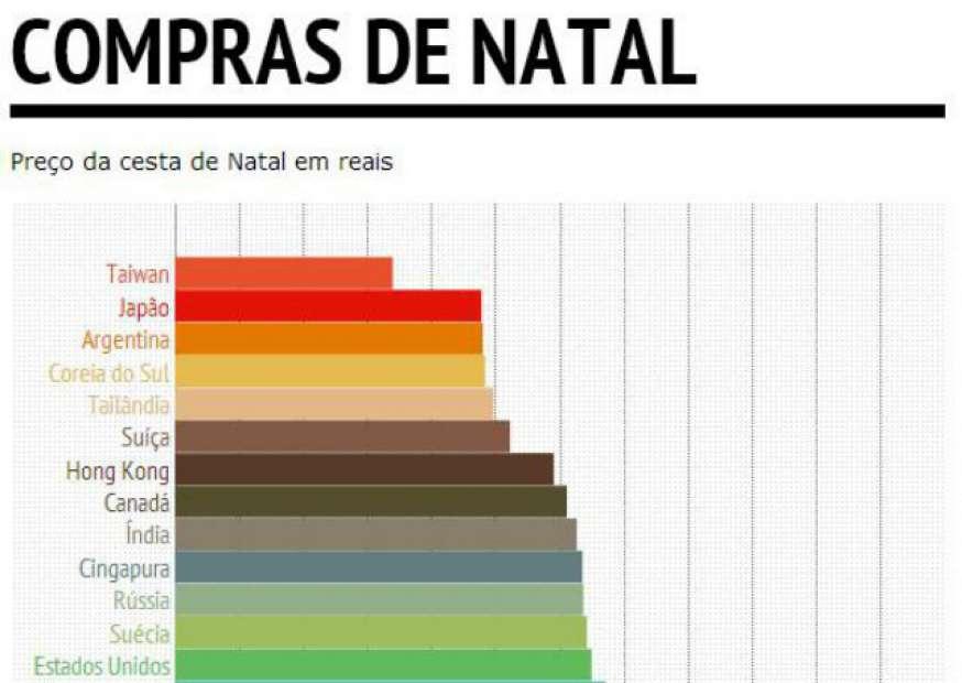 Brasil possui os preços mais elevados de compras natalinas