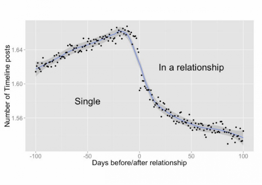 Estudo aponta quando os usuários do Facebook vão iniciar um namoro