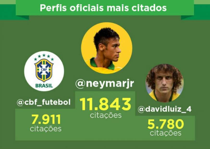 Redes sociais: o que se falou sobre o jogo entre Brasil e México