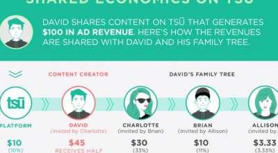 TSU: rede social promete remunerar usuários pelo conteúdo gerado (isso é bom?)
