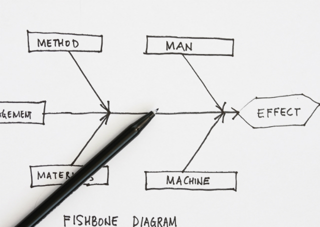 Diagrama de Ishikawa: espinha de peixe ajudando sua startup