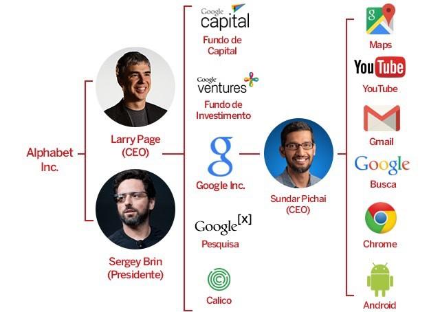 O Google mudou e você precisa saber o que está acontecendo