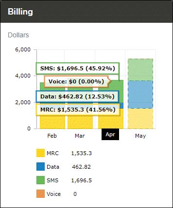 Billing Widget Data Pop-up