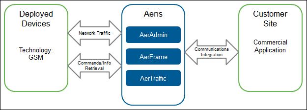 API_Process_Flow_Diagram
