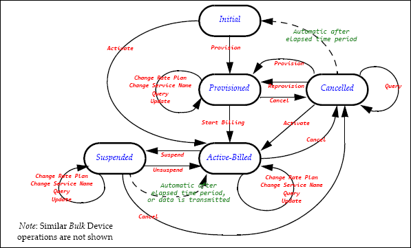 Device State Management Diagram