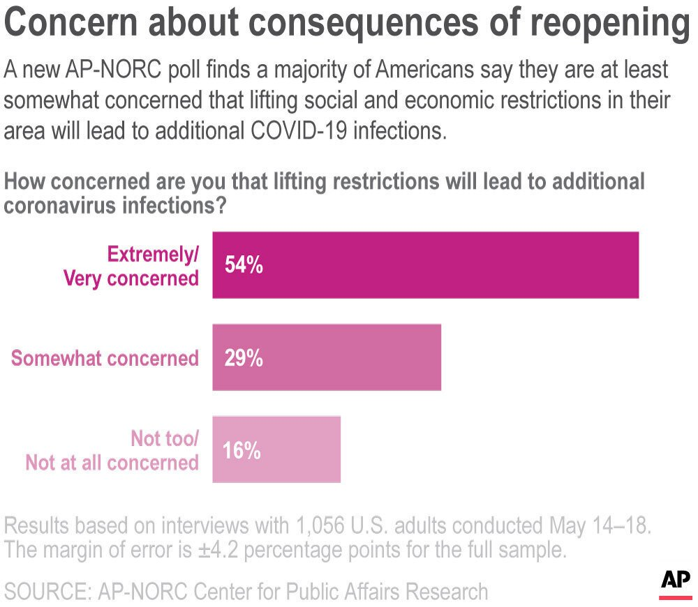 AP-NORC poll: Americans fearful of new infections