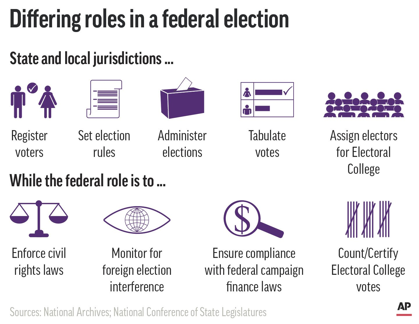 Does the federal government have a role in the vote?