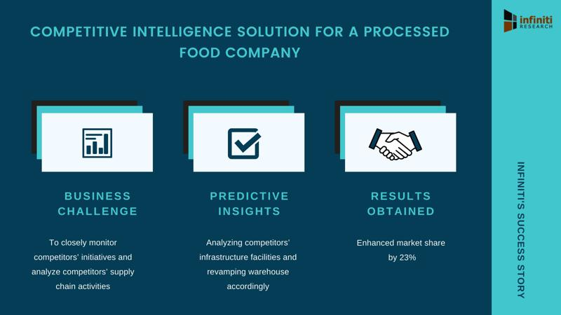 Infiniti S Competitive Intelligence Solution Enhanced Market Share By 23 For A Processed Food Company Read The Complete Success Story To Know How