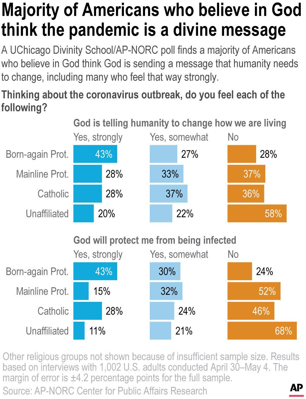 Searching for deeper meaning in this coronavirus pandemic plague, poll shows almost two-thirds of American believers of all faiths feel that God is telling humanity to change how it lives